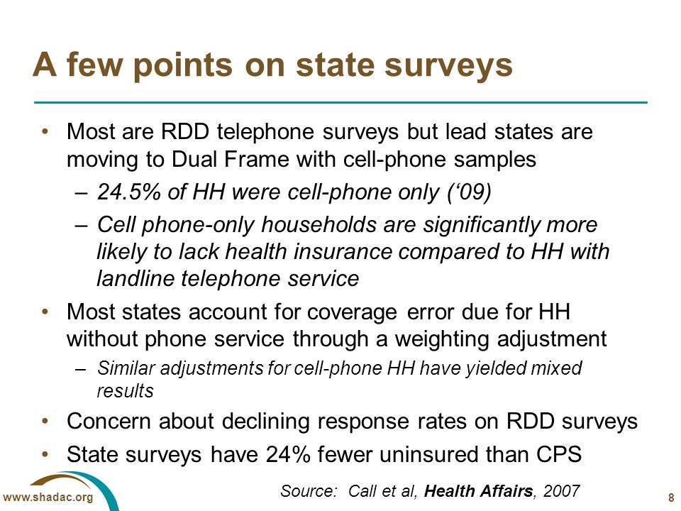 www.shadac.org A few points on state surveys Most are RDD telephone surveys but lead states are moving to Dual Frame with cell-phone samples –24.5% of HH were cell-phone only ('09) –Cell phone-only households are significantly more likely to lack health insurance compared to HH with landline telephone service Most states account for coverage error due for HH without phone service through a weighting adjustment –Similar adjustments for cell-phone HH have yielded mixed results Concern about declining response rates on RDD surveys State surveys have 24% fewer uninsured than CPS 8 Source: Call et al, Health Affairs, 2007