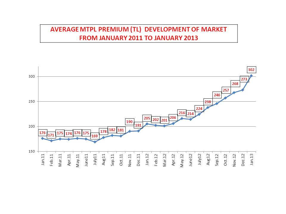AVERAGE MTPL PREMIUM (TL) DEVELOPMENT OF MARKET FROM JANUARY 2011 TO JANUARY 2013