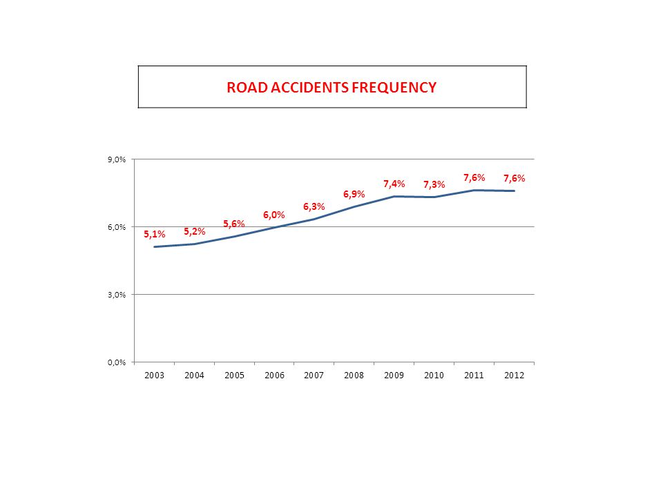 ROAD ACCIDENTS FREQUENCY