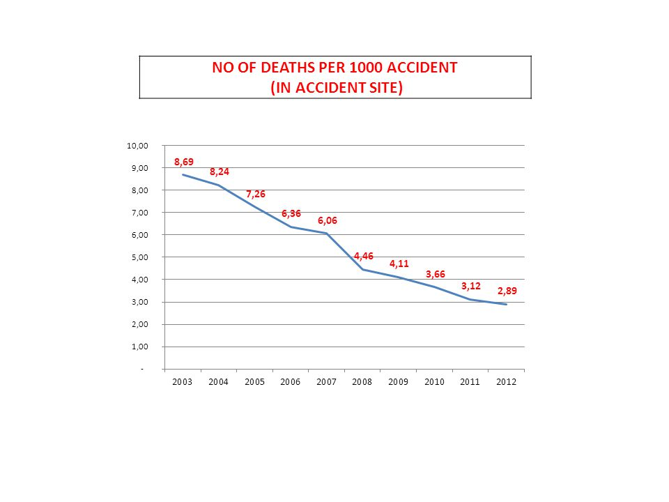 NO OF INJURIES PER 1000 ACCIDENT (IN ACCIDENT SITE)