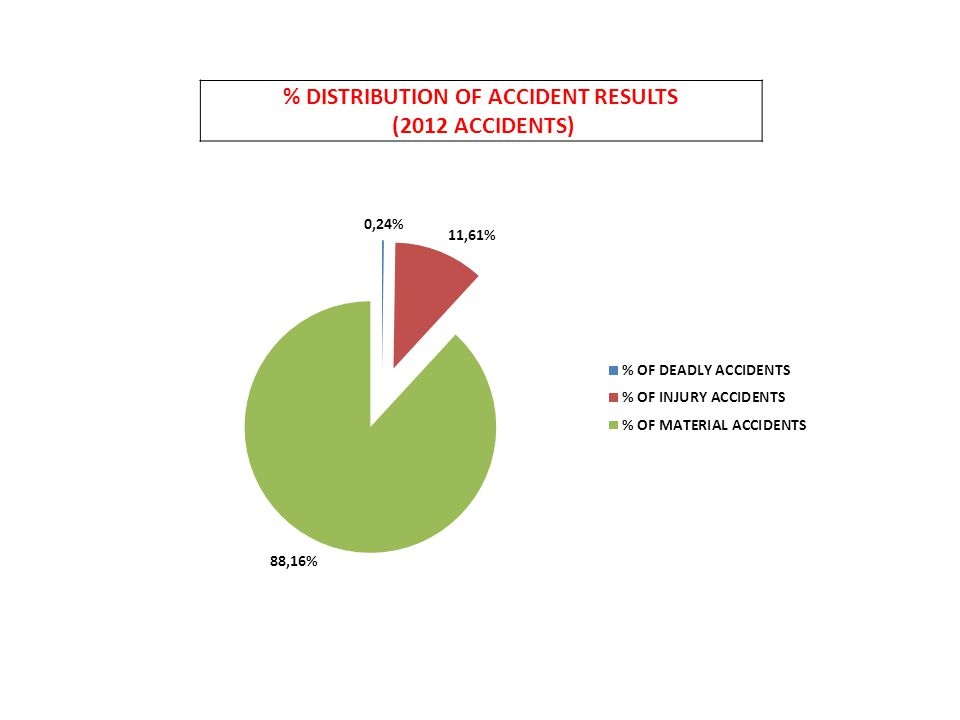% DISTRIBUTION OF ACCIDENT RESULTS (2012 ACCIDENTS)