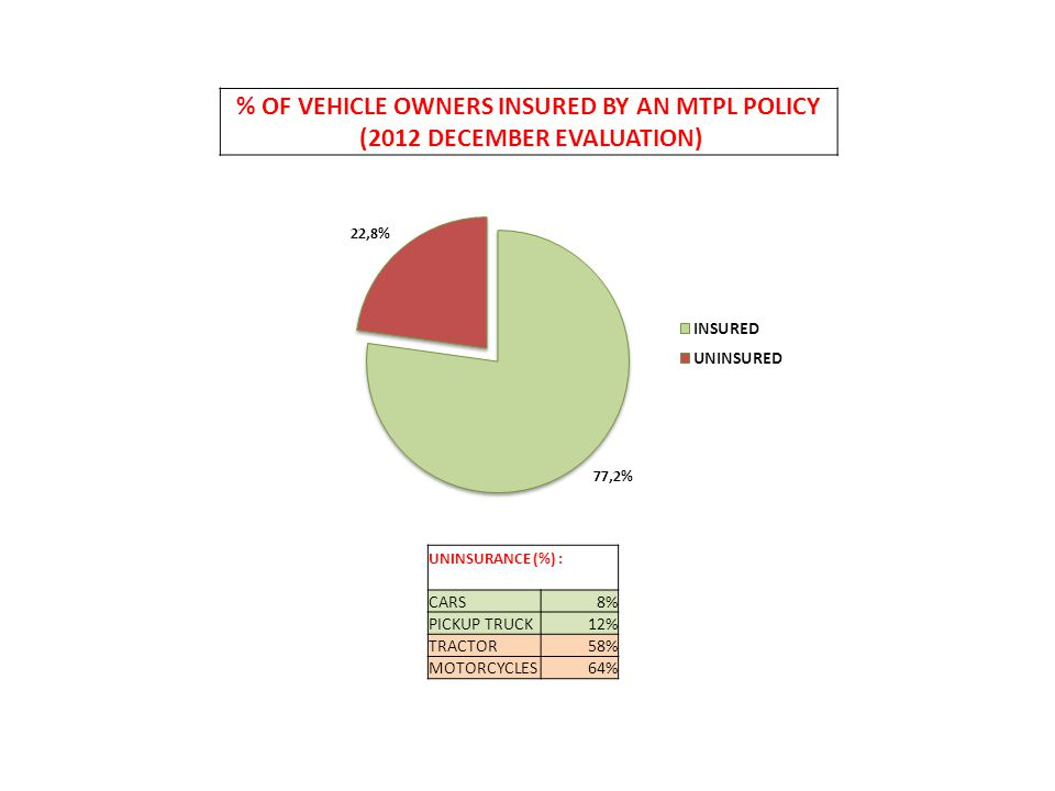 % OF VEHICLE OWNERS INSURED BY AN MTPL POLICY (2012 DECEMBER EVALUATION) UNINSURANCE (%) : CARS8% PICKUP TRUCK12% TRACTOR58% MOTORCYCLES64%