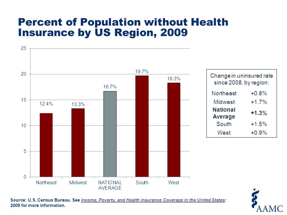 Percent of Population without Health Insurance by US Region, 2009 Change in uninsured rate since 2008, by region: Northeast+0.8% Midwest+1.7% National Average +1.3% South+1.5% West+0.9% Source: U.S.