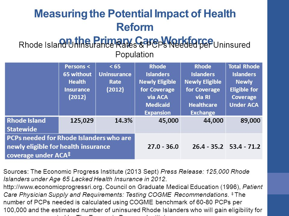 Measuring the Potential Impact of Health Reform on the Primary Care Workforce Rhode Island Uninsurance Rates & PCPs Needed per Uninsured Population Gaining Coverage under ACA Persons < 65 without Health Insurance (2012) < 65 Uninsurance Rate (2012) Rhode Islanders Newly Eligible for Coverage via ACA Medicaid Expansion Rhode Islanders Newly Eligible for Coverage via RI Healthcare Exchange Total Rhode Islanders Newly Eligible for Coverage Under ACA Rhode Island Statewide 125,02914.3%45,00044,00089,000 PCPs needed for Rhode Islanders who are newly eligible for health insurance coverage under ACA ‡ 27.0 - 36.026.4 - 35.253.4 - 71.2 Sources: The Economic Progress Institute (2013 Sept) Press Release: 125,000 Rhode Islanders under Age 65 Lacked Health Insurance in 2012.