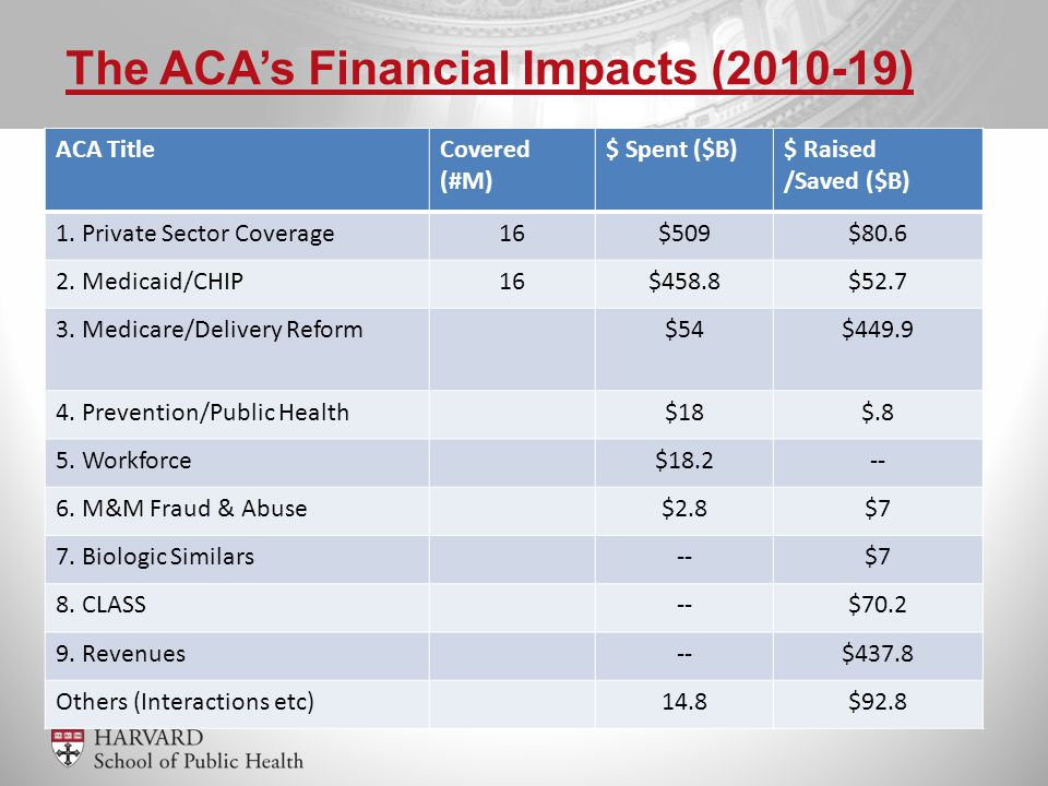 ACA TitleCovered (#M) $ Spent ($B)$ Raised /Saved ($B) 1.