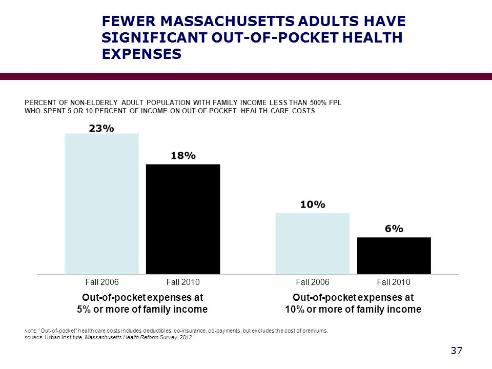FEWER MASSACHUSETTS ADULTS HAVE SIGNIFICANT OUT-OF-POCKET HEALTH EXPENSES 37 NOTE: Out-of-pocket health care costs includes deductibles, co-insurance, co-payments, but excludes the cost of premiums.