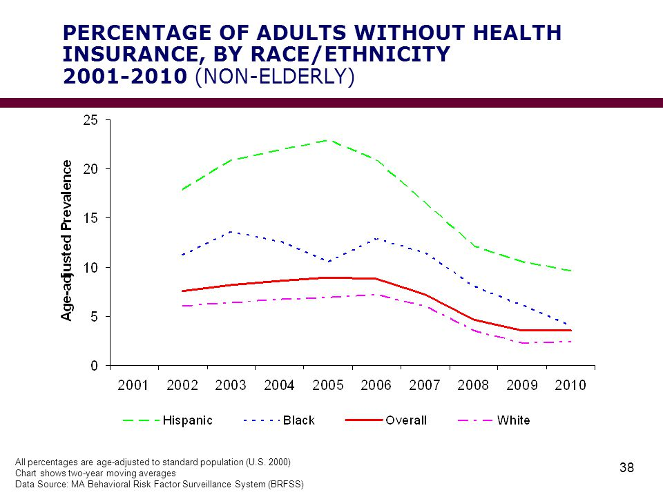PERCENTAGE OF ADULTS WITHOUT HEALTH INSURANCE, BY RACE/ETHNICITY 2001-2010 (NON-ELDERLY) 38 All percentages are age-adjusted to standard population (U.S.