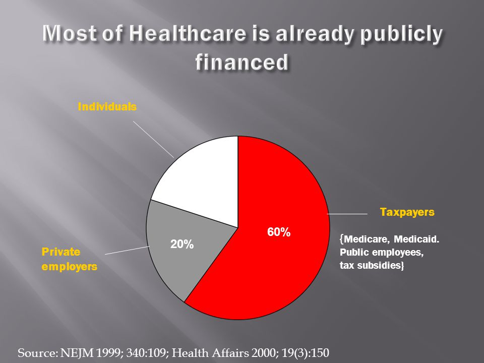 Source: NEJM 1999; 340:109; Health Affairs 2000; 19(3):150 60% 20% Taxpayers Private employers Individuals { Medicare, Medicaid. Public employees, tax