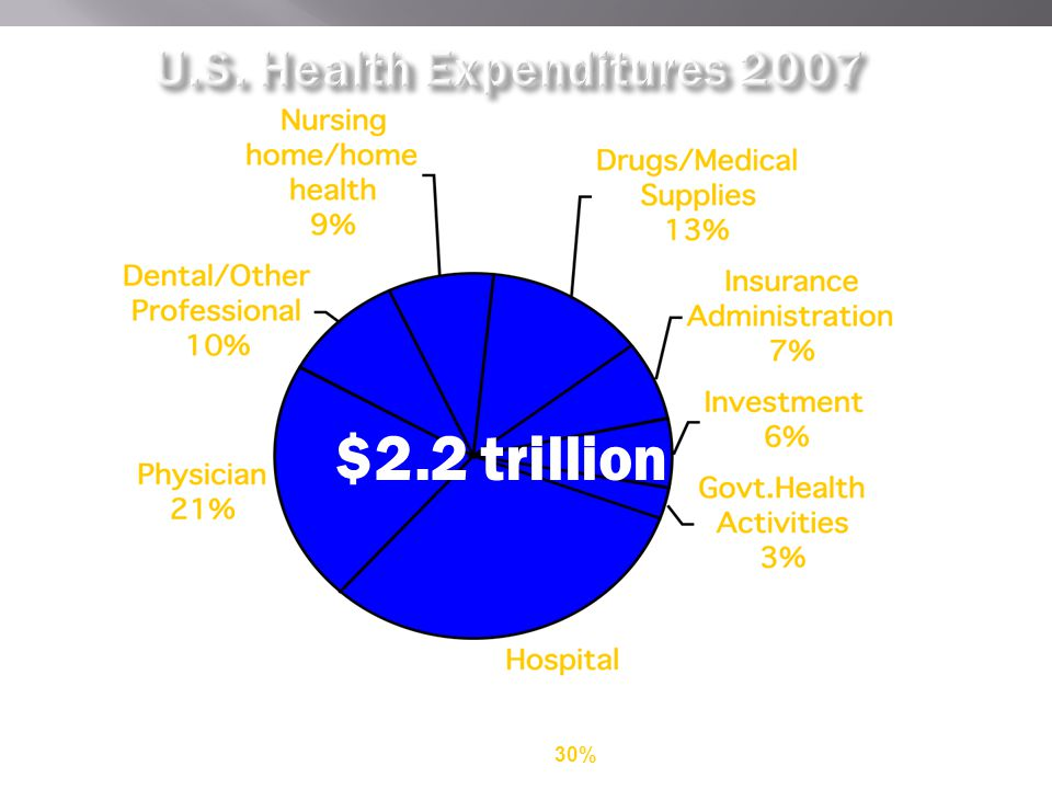 $2.2 trillion Source: Health Affairs Jan/Feb 2009 30%
