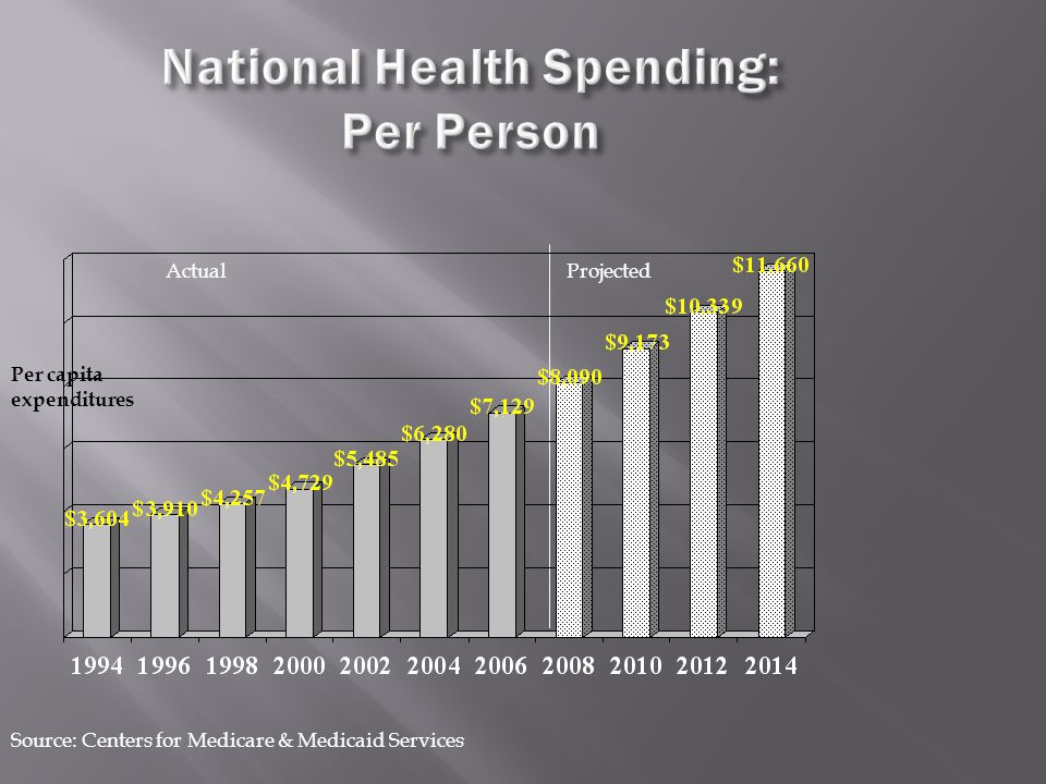 Source: Centers for Medicare & Medicaid Services ProjectedActual National Health Spending: Per Person Per capita expenditures