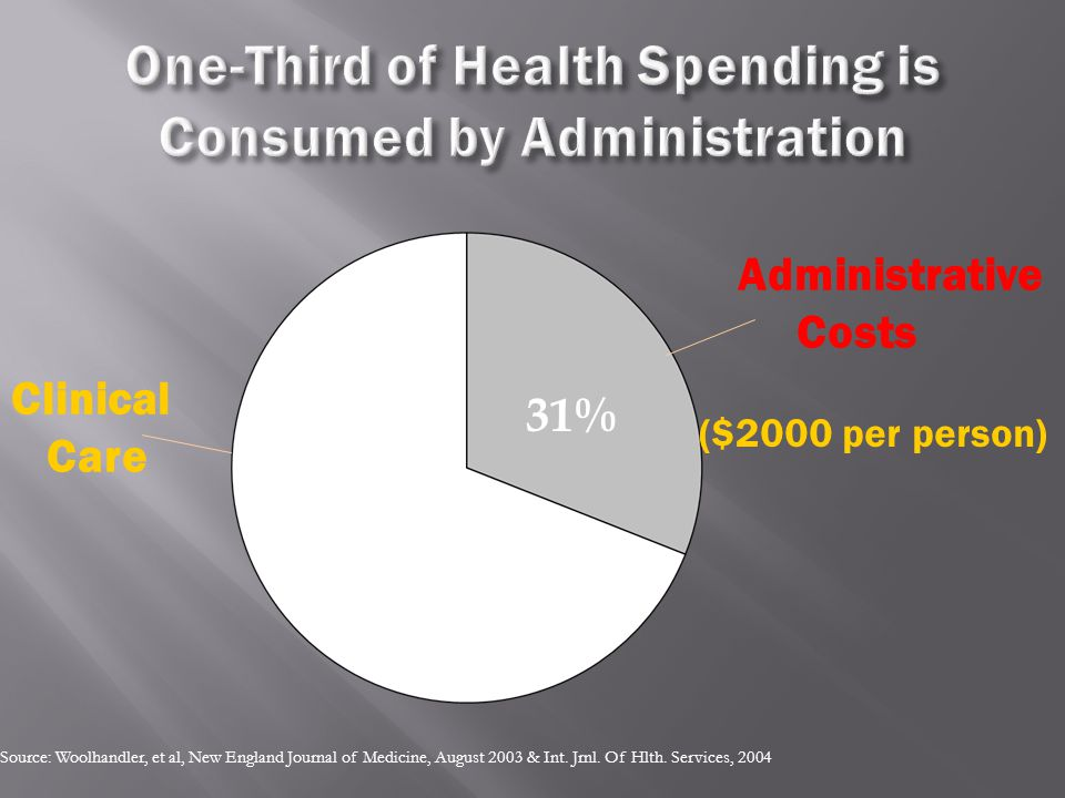 69% 31% Clinical Care Administrative Costs Source: Woolhandler, et al, New England Journal of Medicine, August 2003 & Int. Jrnl. Of Hlth. Services, 20