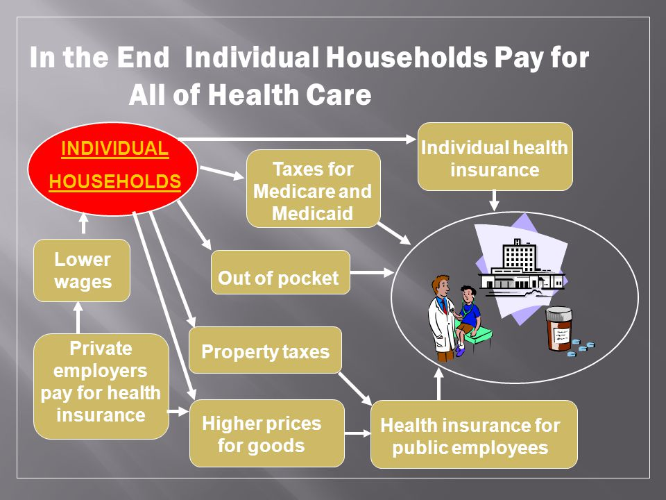 Lower wages Private employers pay for health insurance Higher prices for goods Out of pocket Individual health insurance Taxes for Medicare and Medica