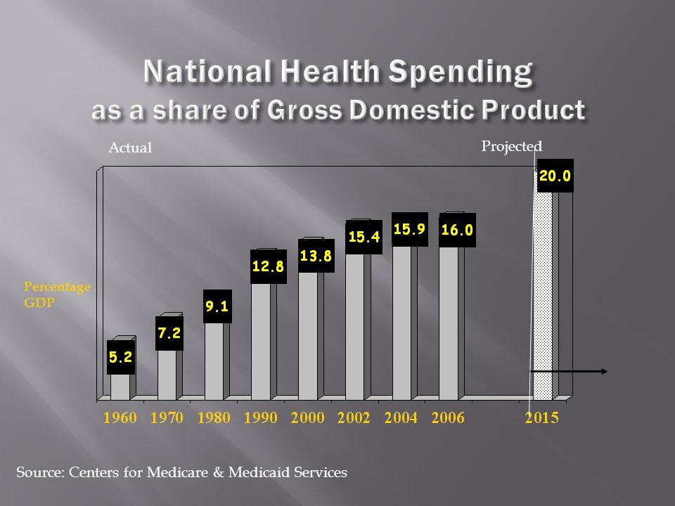 Source: Centers for Medicare & Medicaid Services Projected Actual Percentage GDP