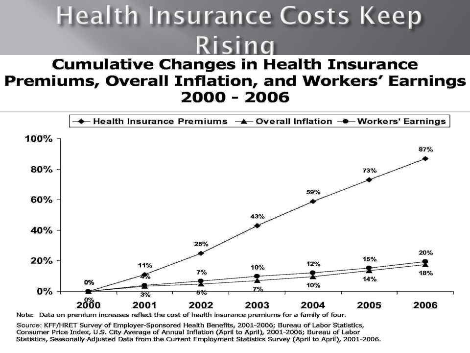 Health Insurance Costs Keep Rising Health Insurance Costs Keep Rising