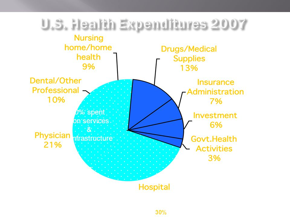 Source: Health Affairs Jan/Feb 2009 70% spent on services & infrastructure 30%
