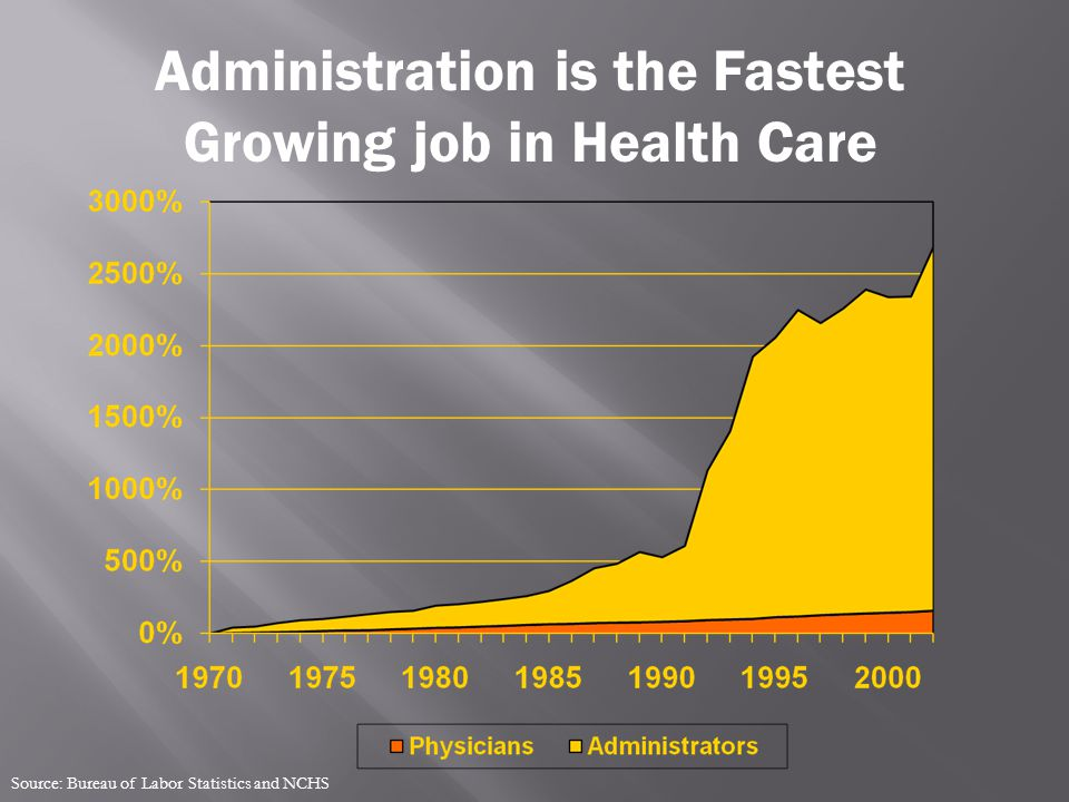 Administration is the Fastest Growing job in Health Care Source: Bureau of Labor Statistics and NCHS