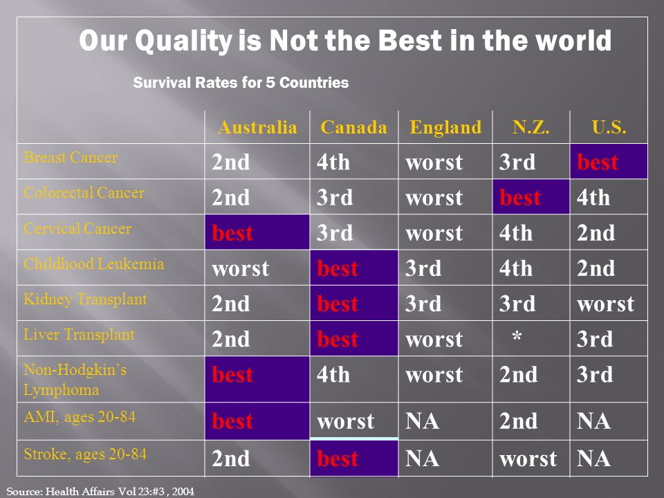 AustraliaCanadaEnglandN.Z.U.S. Breast Cancer 2nd4thworst3rdbest Colorectal Cancer 2nd3rdworstbest4th Cervical Cancer best3rdworst4th2nd Childhood Leuk