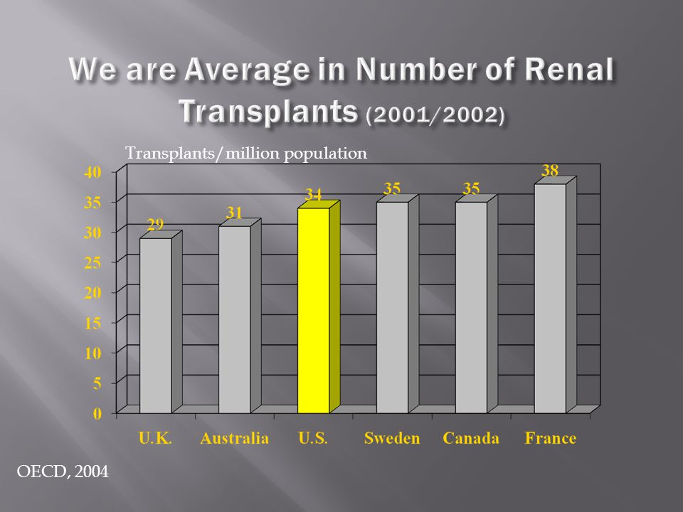 OECD, 2004 Transplants/million population