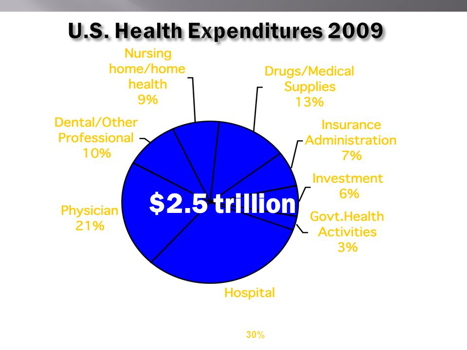 $2.5 trillion Source: Health Affairs Jan/Feb 2009 30%