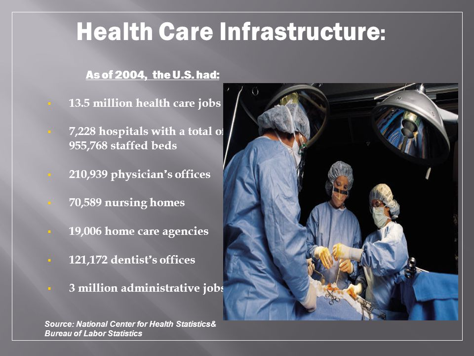 As of 2004, the U.S. had:  13.5 million health care jobs  7,228 hospitals with a total of 955,768 staffed beds  210,939 physician ' s offices  70,