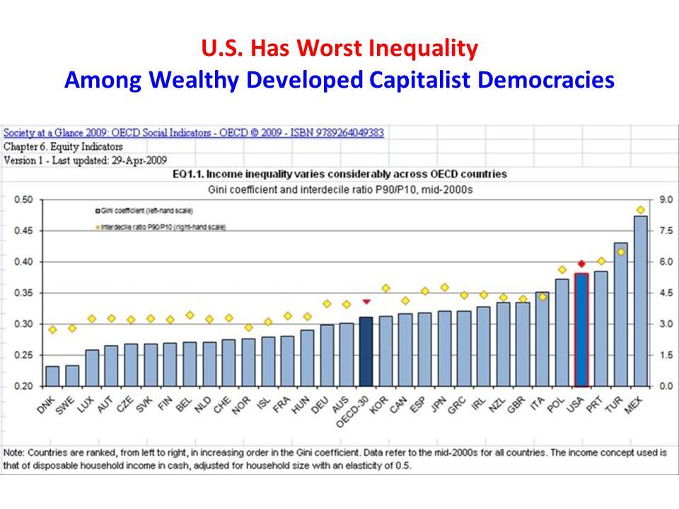 U.S. Has Worst Inequality Among Wealthy Developed Capitalist Democracies