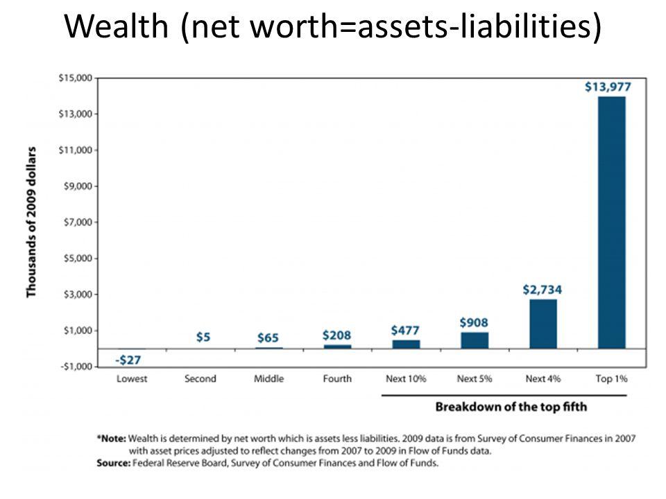 Wealth (net worth=assets-liabilities)