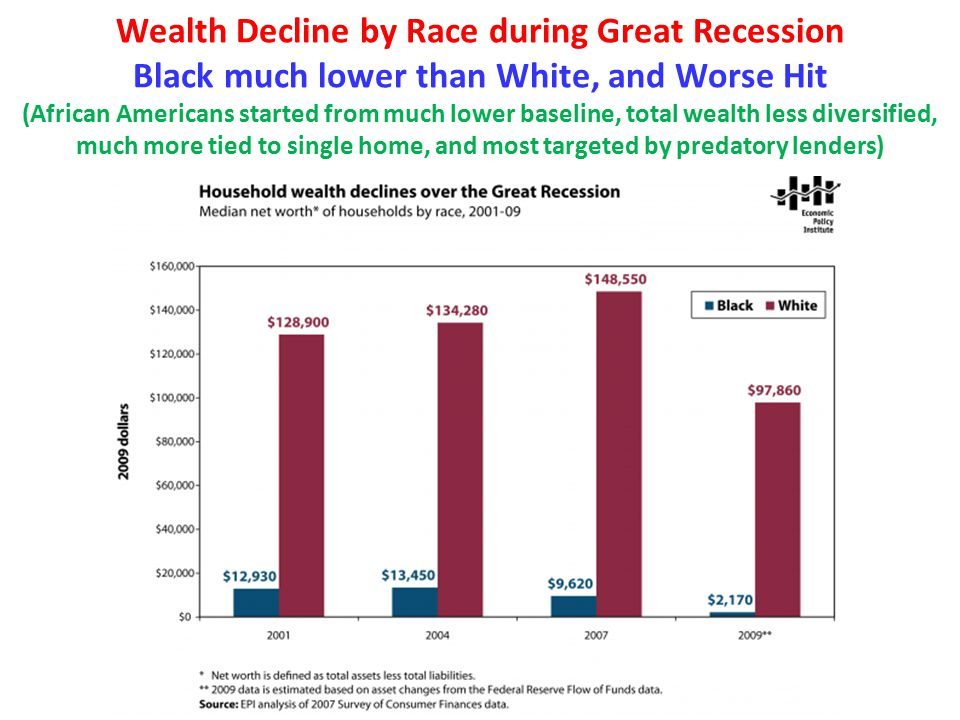 Wealth Decline by Race during Great Recession Black much lower than White, and Worse Hit (African Americans started from much lower baseline, total wealth less diversified, much more tied to single home, and most targeted by predatory lenders)