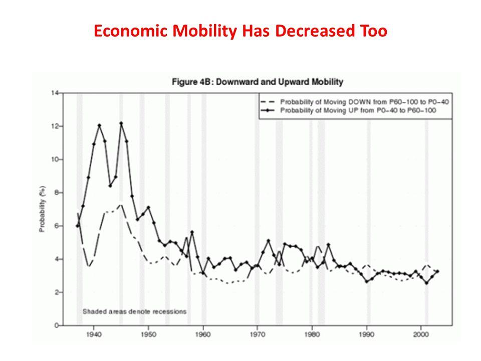 Economic Mobility Has Decreased Too