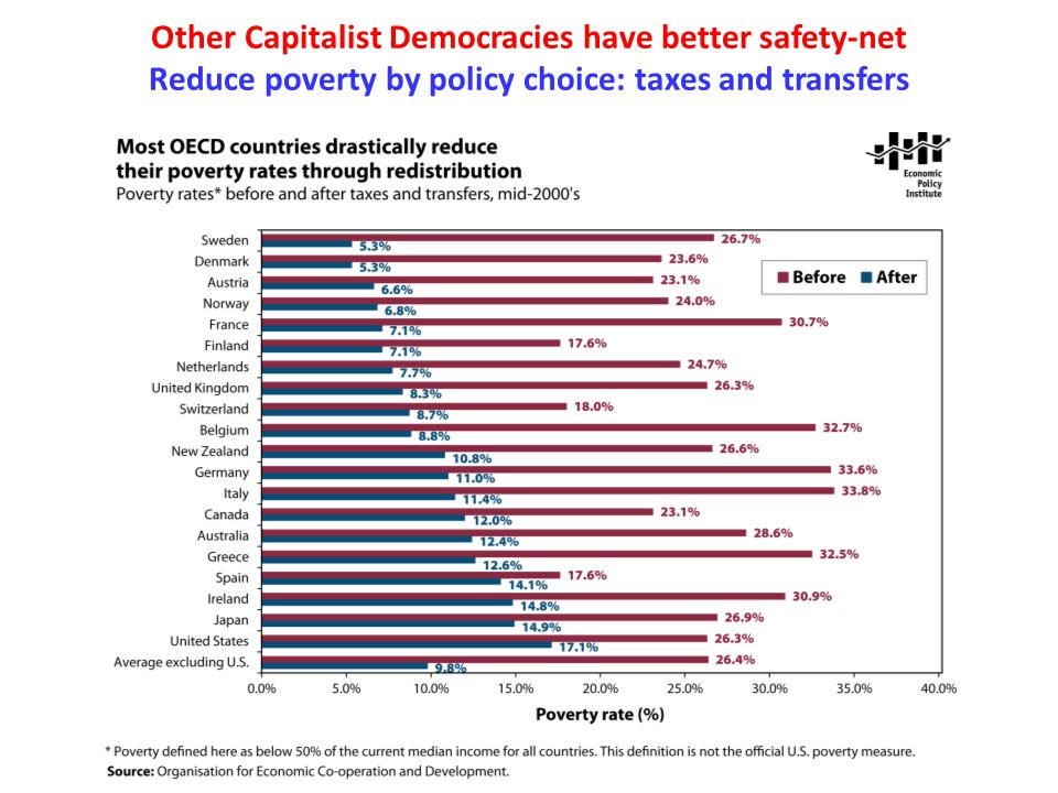 Other Capitalist Democracies have better safety-net Reduce poverty by policy choice: taxes and transfers