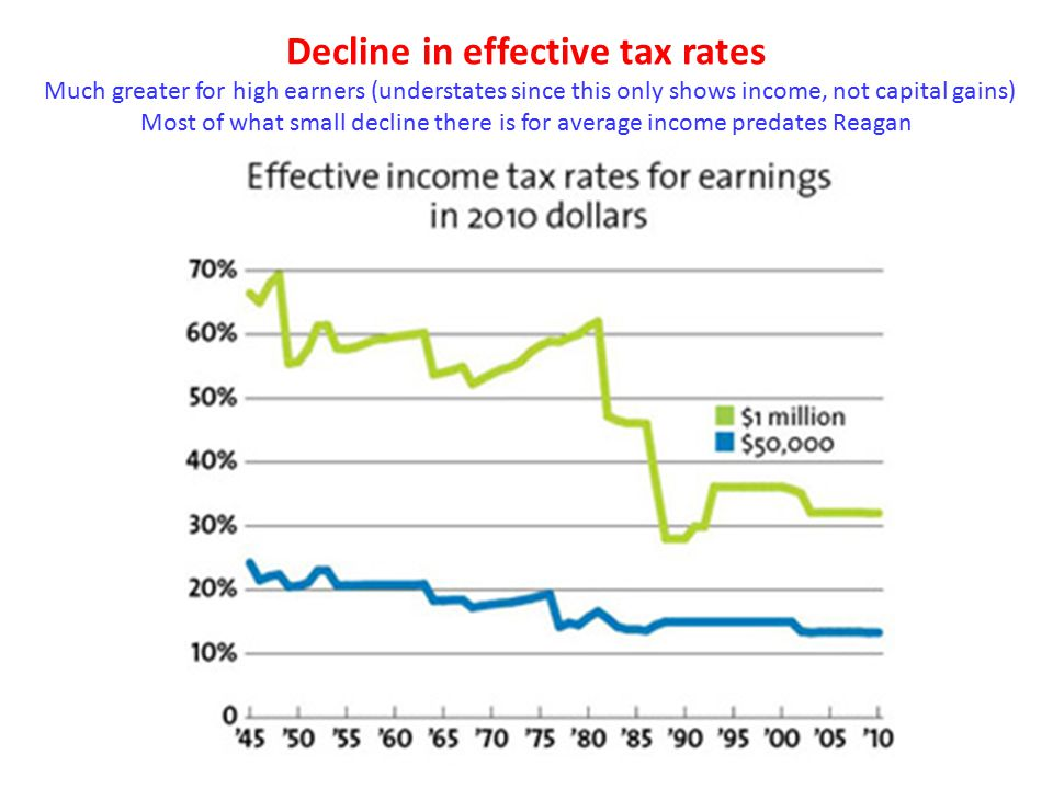 Decline in effective tax rates Much greater for high earners (understates since this only shows income, not capital gains) Most of what small decline there is for average income predates Reagan