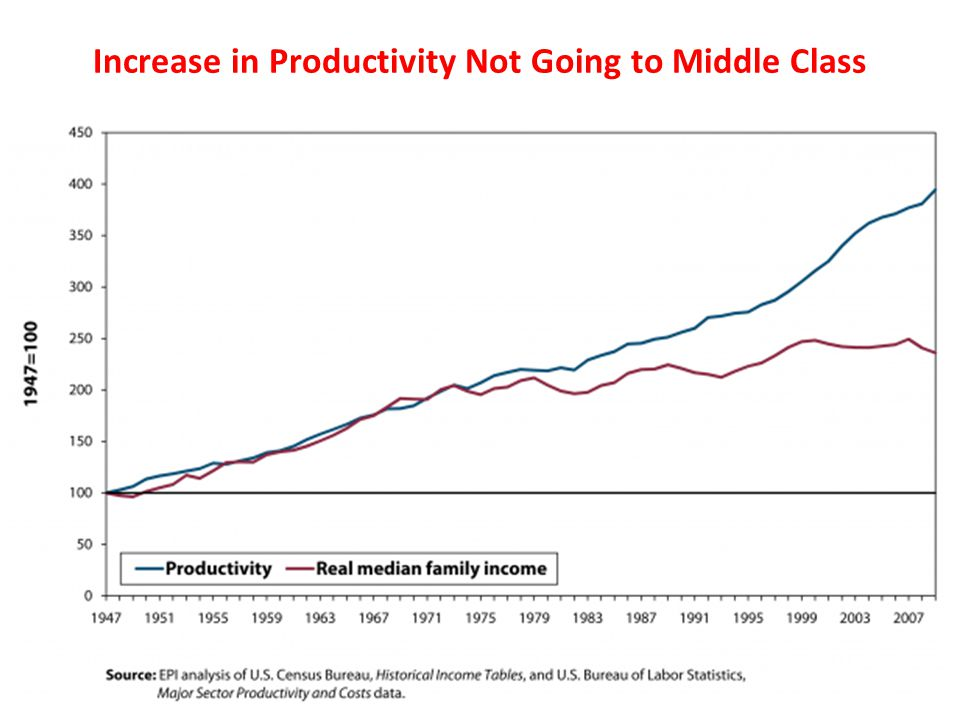 Increase in Productivity Not Going to Middle Class