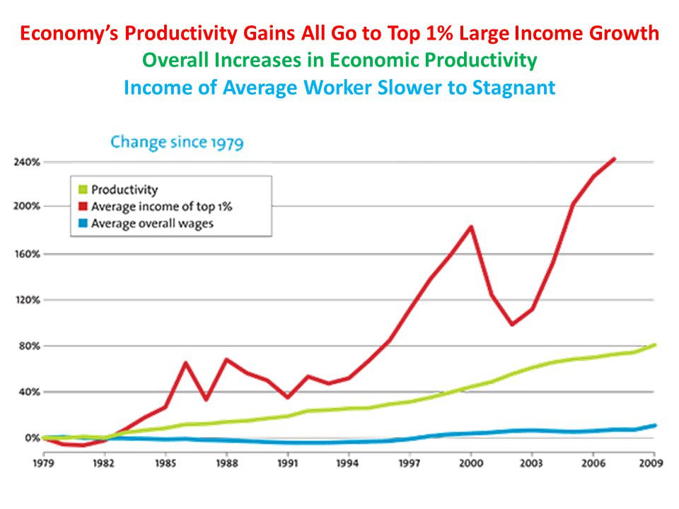 Economy's Productivity Gains All Go to Top 1% Large Income Growth Overall Increases in Economic Productivity Income of Average Worker Slower to Stagna
