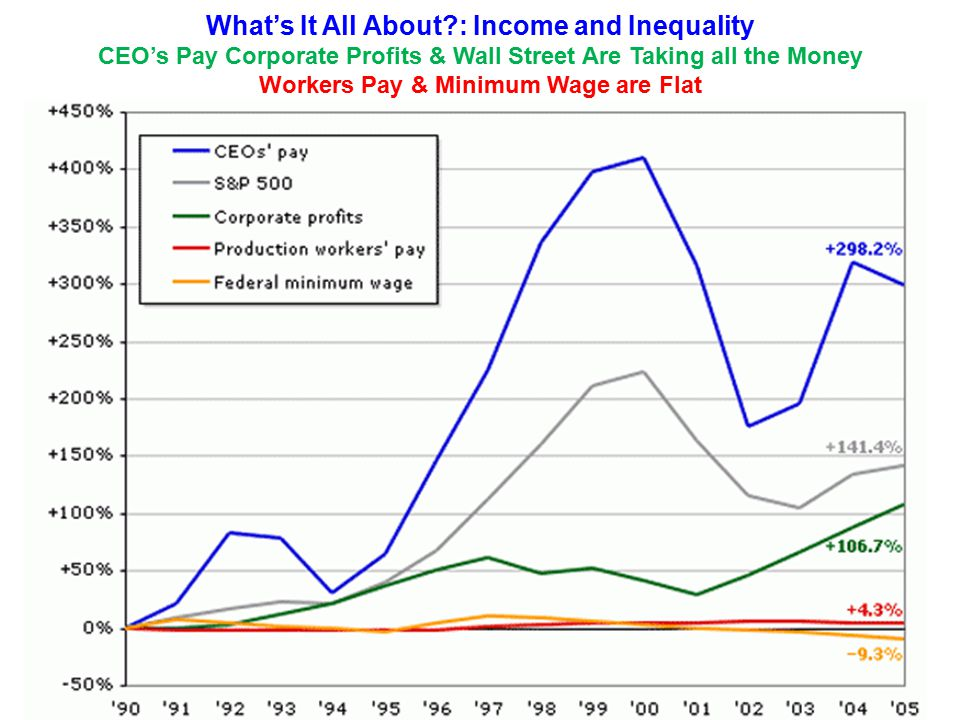What's It All About?: Income and Inequality CEO's Pay Corporate Profits & Wall Street Are Taking all the Money Workers Pay & Minimum Wage are Flat