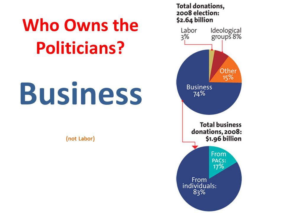Who Owns the Politicians Business (not Labor)