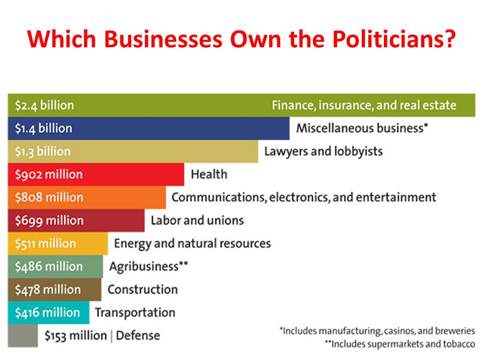 Which Businesses Own the Politicians