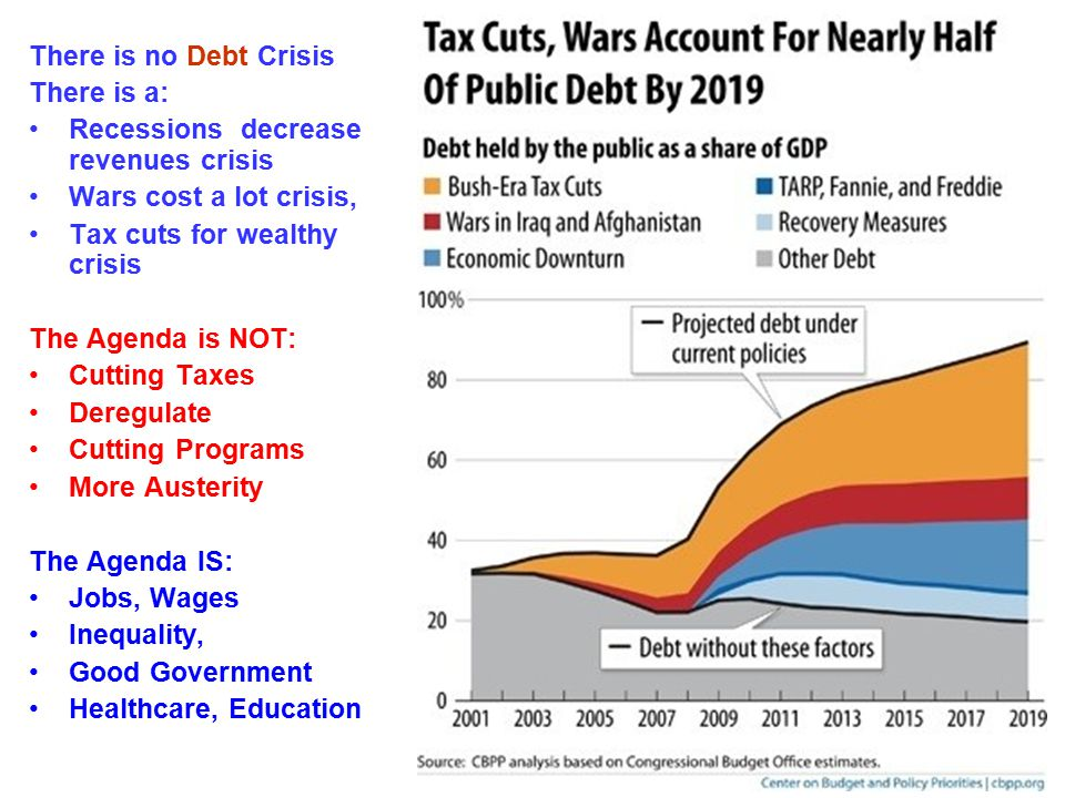 There is no Debt Crisis There is a: Recessions decrease revenues crisis Wars cost a lot crisis, Tax cuts for wealthy crisis The Agenda is NOT: Cutting Taxes Deregulate Cutting Programs More Austerity The Agenda IS: Jobs, Wages Inequality, Good Government Healthcare, Education