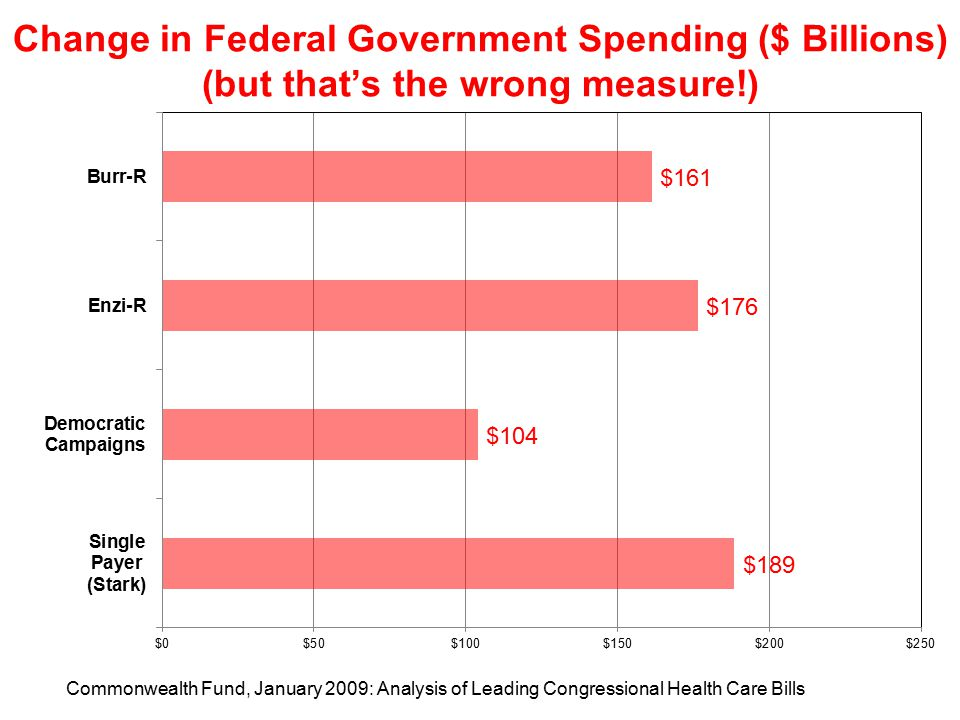 Change in Federal Government Spending ($ Billions) (but that's the wrong measure!) Commonwealth Fund, January 2009: Analysis of Leading Congressional