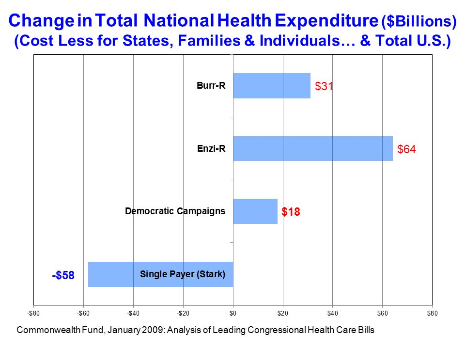 Change in Total National Health Expenditure ($Billions) (Cost Less for States, Families & Individuals… & Total U.S.) Commonwealth Fund, January 2009: Analysis of Leading Congressional Health Care Bills