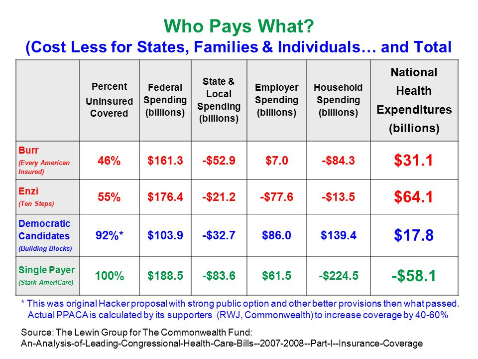 Who Pays What.