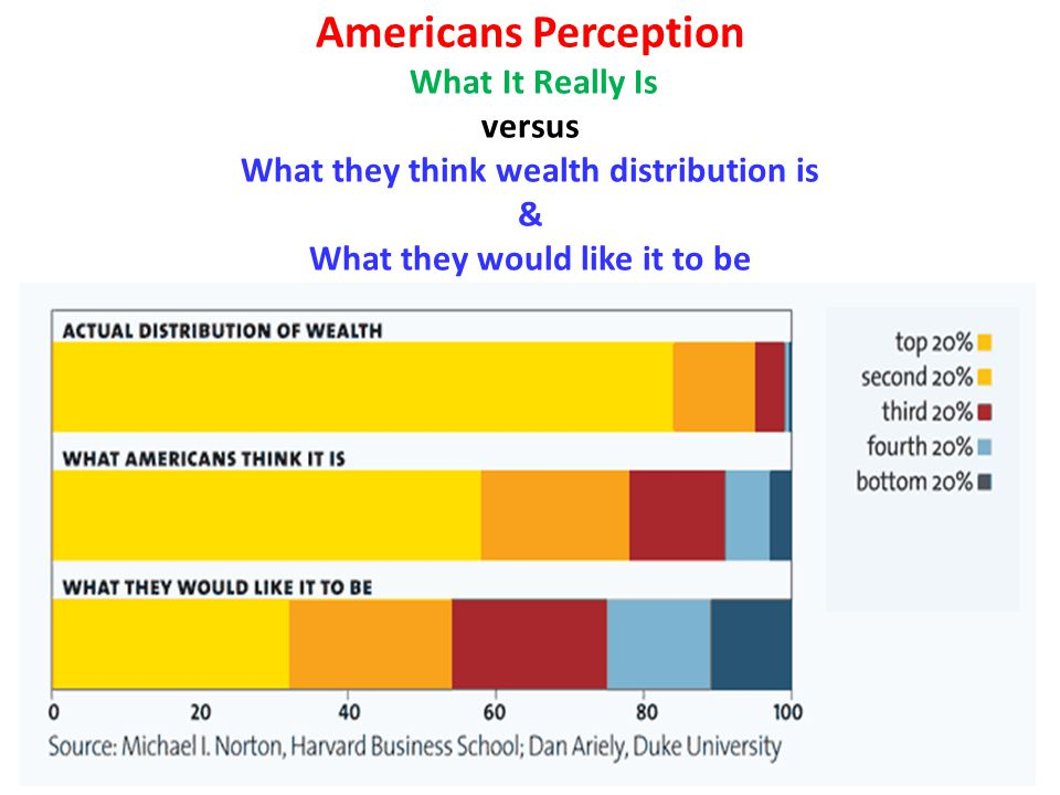 Americans Perception What It Really Is versus What they think wealth distribution is & What they would like it to be