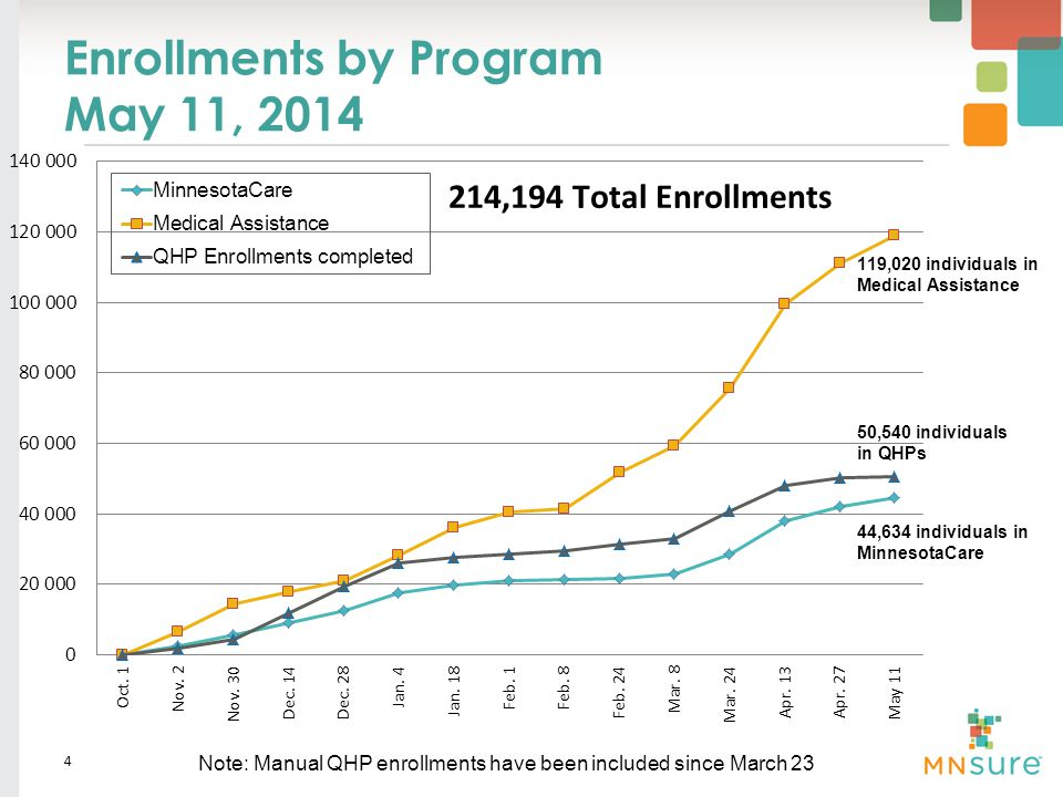 Enrollments by Program May 11, 2014 4 Note: Manual QHP enrollments have been included since March 23