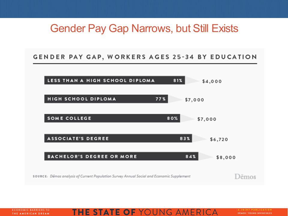 Gender Pay Gap Narrows, but Still Exists