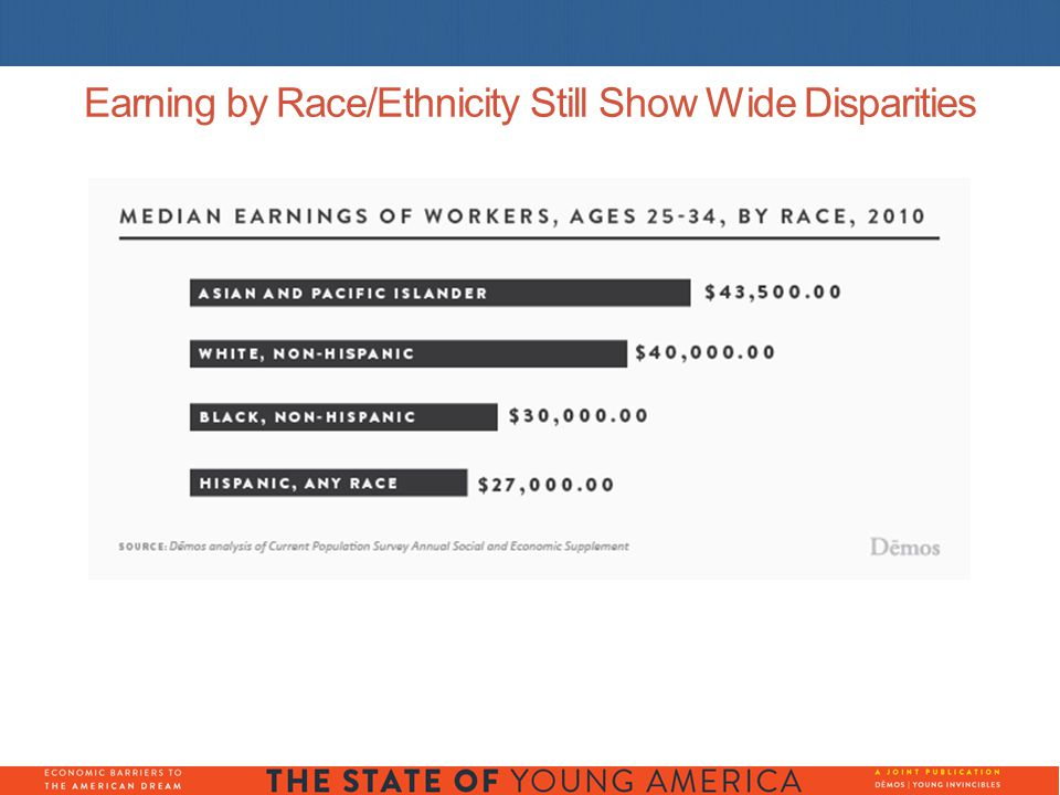 Earning by Race/Ethnicity Still Show Wide Disparities