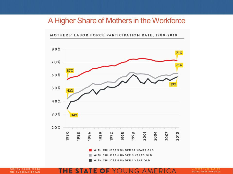A Higher Share of Mothers in the Workforce