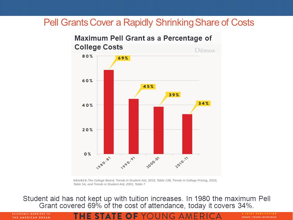 Pell Grants Cover a Rapidly Shrinking Share of Costs Student aid has not kept up with tuition increases.