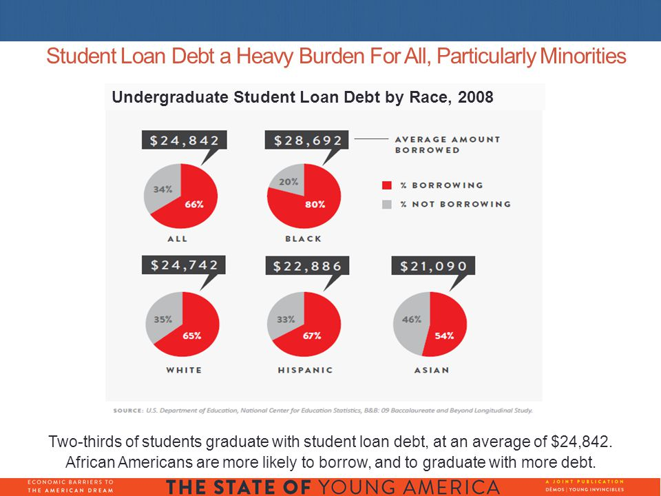 Student Loan Debt a Heavy Burden For All, Particularly Minorities Two-thirds of students graduate with student loan debt, at an average of $24,842.