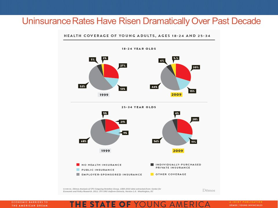 Uninsurance Rates Have Risen Dramatically Over Past Decade