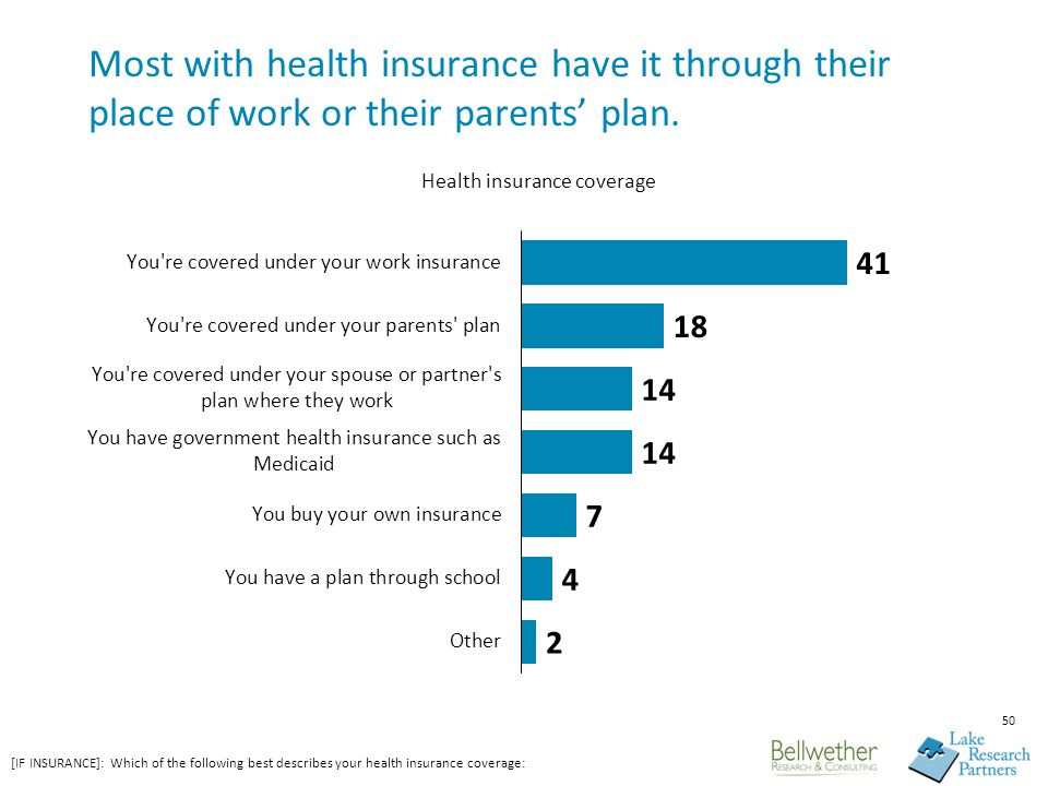 50 Most with health insurance have it through their place of work or their parents' plan.