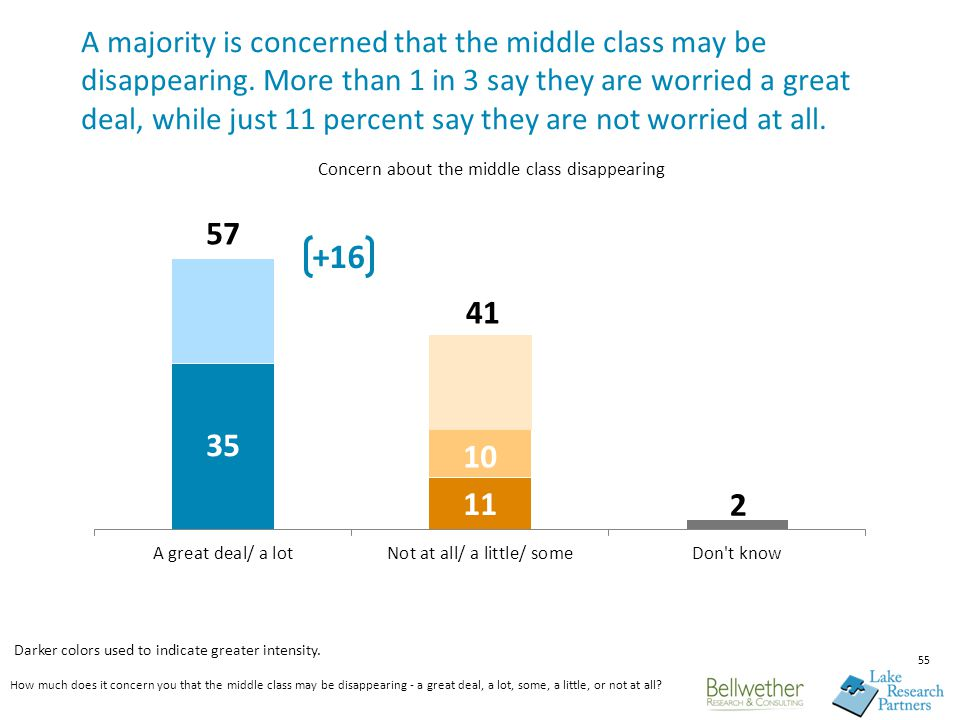 A majority is concerned that the middle class may be disappearing.