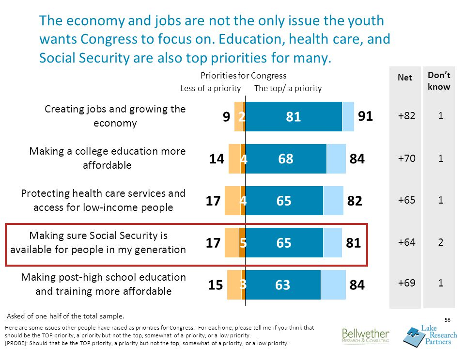 56 The economy and jobs are not the only issue the youth wants Congress to focus on.